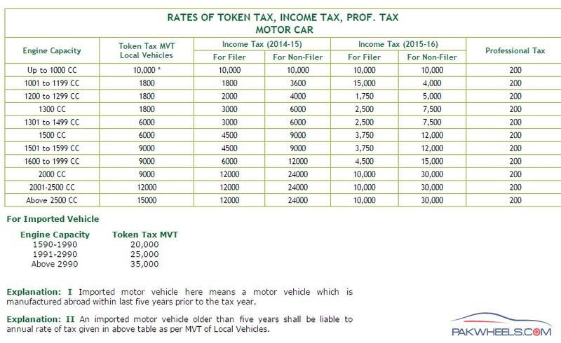 Car Token Tax Islamabad 2018 With Answers Pdf Bitcoin Reddit Tv